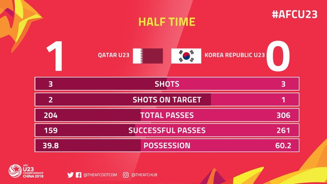 Phung phi co hoi, U23 Han Quoc thua Qatar 0-1 o tran tranh hang 3 hinh anh 14