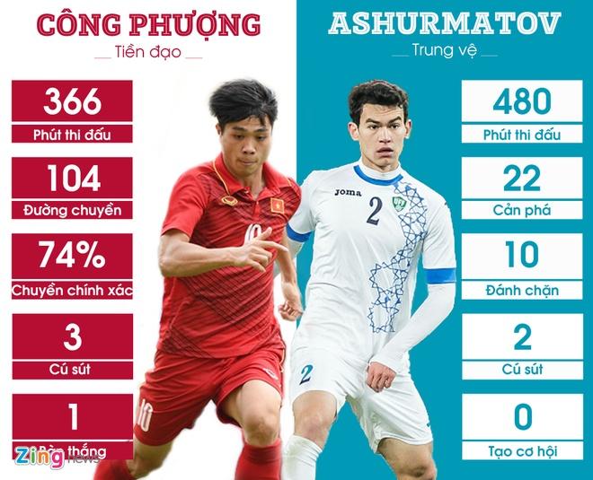 5 diem nong nhat chung ket U23 Viet Nam vs U23 Uzbekistan hinh anh 5