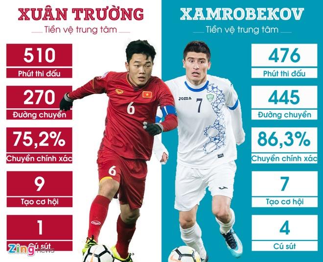 5 diem nong nhat chung ket U23 Viet Nam vs U23 Uzbekistan hinh anh 3