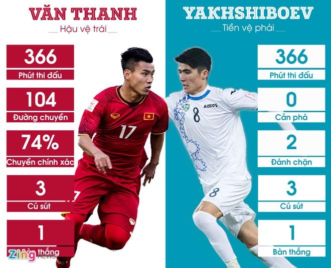 5 diem nong nhat chung ket U23 Viet Nam vs U23 Uzbekistan hinh anh 2