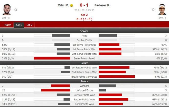 Cilic 2-3 Federer: FedEx dat cot moc 20 Grand Slam hinh anh 10