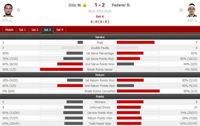 Cilic 2-3 Federer: FedEx dat cot moc 20 Grand Slam hinh anh 17