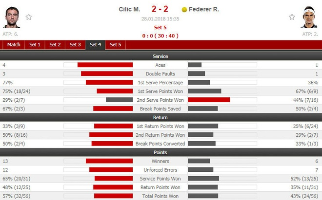 Cilic 2-3 Federer: FedEx dat cot moc 20 Grand Slam hinh anh 21