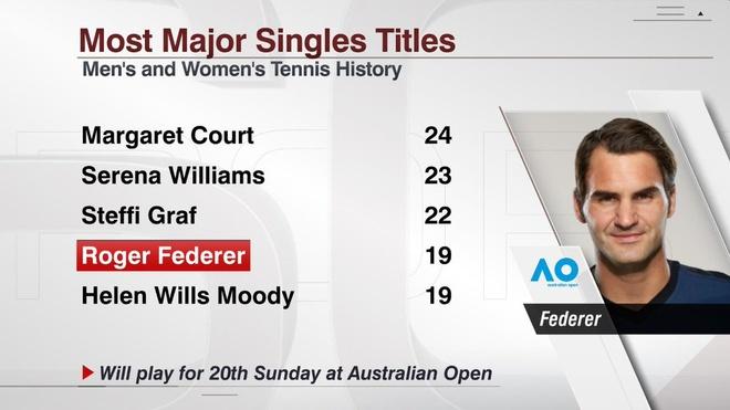 Cilic 2-3 Federer: FedEx dat cot moc 20 Grand Slam hinh anh 5