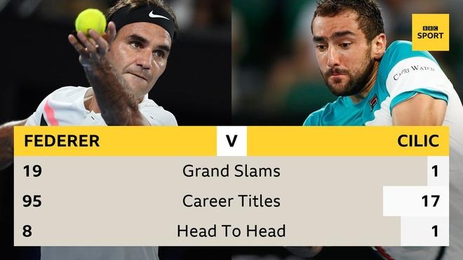 Cilic 2-3 Federer: FedEx dat cot moc 20 Grand Slam hinh anh 13