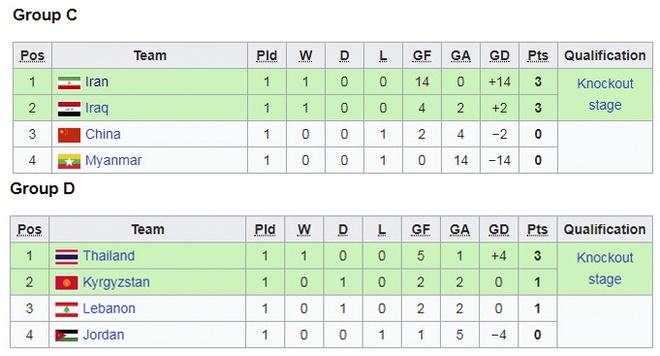 Thai Lan thang dam, Myanmar thua 0-14 o giai futsal chau A hinh anh 11