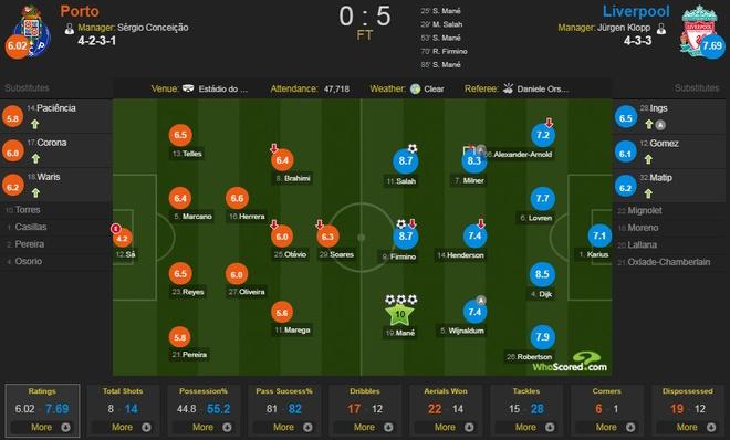Thang dam Porto 5-0 tren san khach, Liverpool tien sat ve tu ket hinh anh 10