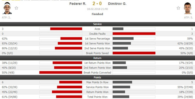 Federer vo dich Rotterdam Open mung ngoi so 1 the gioi hinh anh 8