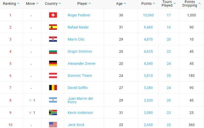 Federer co nguy co mat ngoi so 1 du Nadal nghi dai han hinh anh 2
