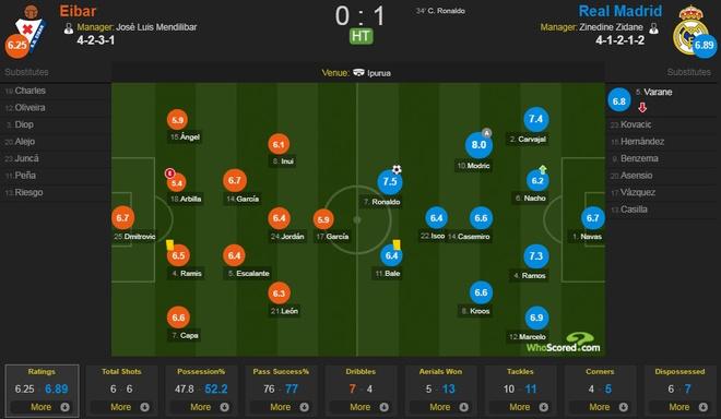 Eibar 1-2 Real Madrid: Ronaldo toa sang voi cu dup hinh anh 9