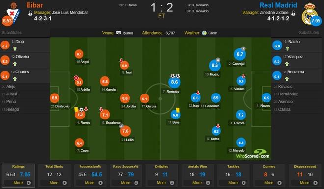 Eibar 1-2 Real Madrid: Ronaldo toa sang voi cu dup hinh anh 1