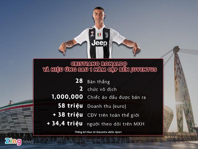 Ronaldo mang lai loi ich cho Juventus hinh anh 1