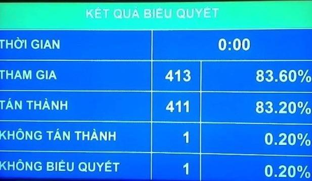 QH thong qua Luat hoat dong giam sat cua Quoc hoi va HDND hinh anh