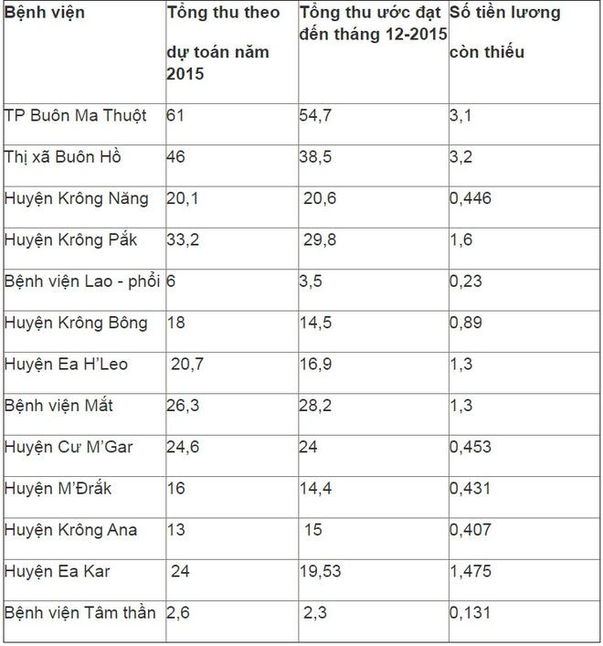 14 benh vien Dak Lak het tien tra luong hinh anh 2 Tổng hợp thực hiện dự toán năm 2015 của 14 bệnh viện nợ lương (đơn vị tính: tỉ đồng, lấy tròn số). (Nguồn: Sở Y tế Đắk Lắk).