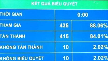 Thuong vu Quoc hoi hop bat thuong vi sai sot Bo luat Hinh su hinh anh 1