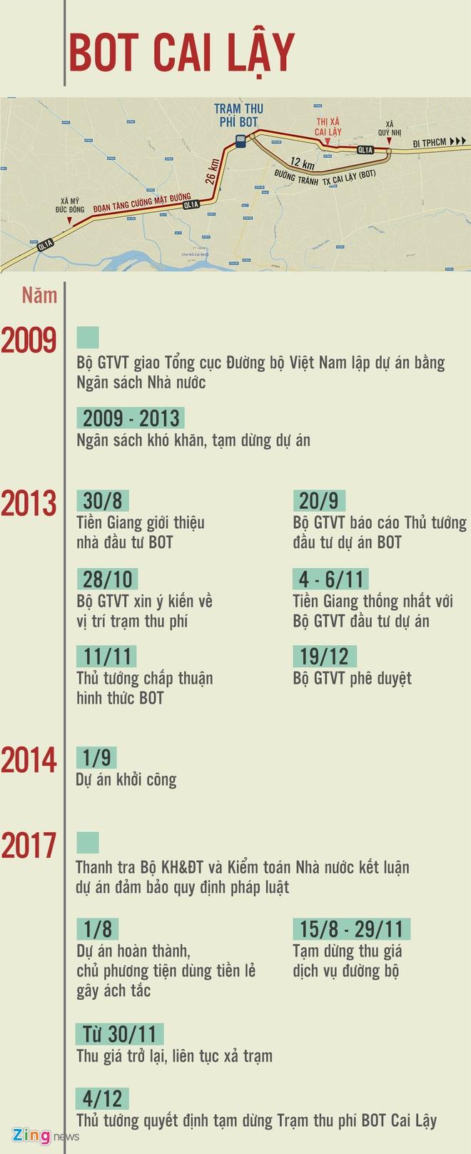 Bo Giao thong dua 3 kich ban ve du an BOT Cai Lay hinh anh 2