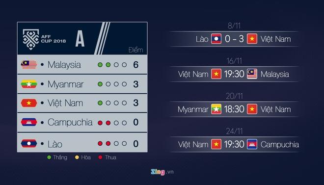 Sài Gòn – Hà Nội tưng bừng trước chiến thắng 2-0 của tuyển Việt Nam