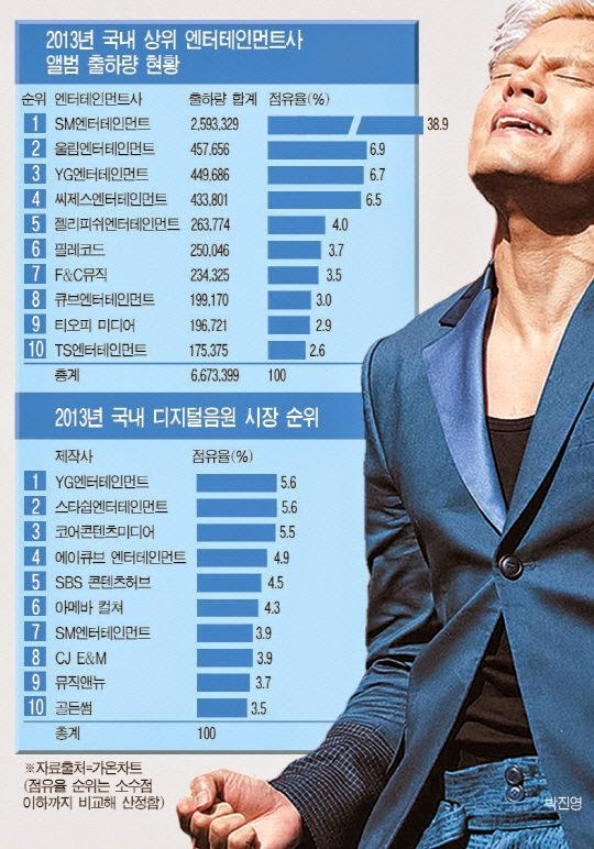 JYP bi de nghi loai khoi top 3 dai gia Kpop hinh anh