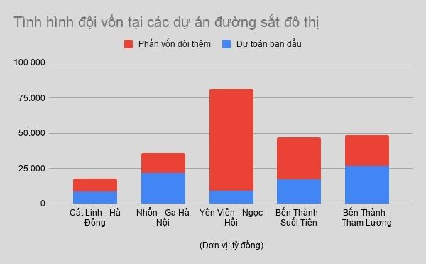 Loat du an duong sat do thi cham tien do, doi von 'khung' hinh anh 1