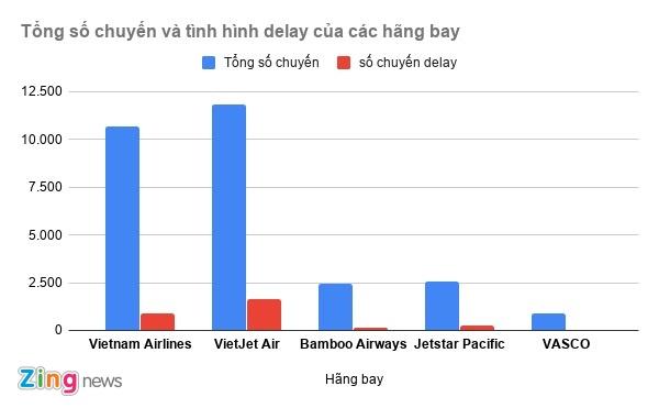 Hang khong tang chuyen, tang ty le delay