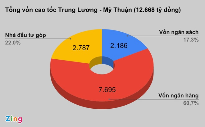 Giai ngan hon 2.100 ty dong cho du an Trung Luong - My Thuan hinh anh 2 cao_toc_zing.jpg
