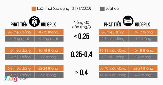 'Duoc thoi may do lan 2 de chung minh khong uong ruou, bia' hinh anh 3 c58497d9fe8a06d45f9b_zing.jpg
