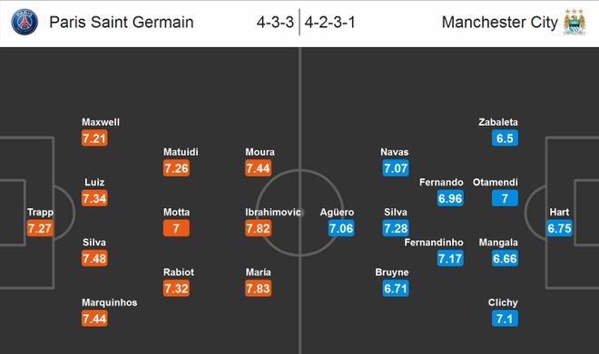 Link sopcast truc tiep PSG vs Man City va Wolfsburg vs Real hinh anh 2