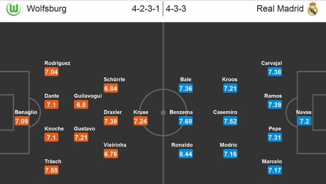 Link sopcast truc tiep PSG vs Man City va Wolfsburg vs Real hinh anh 1