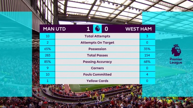 Man Utd vs West Ham anh 36