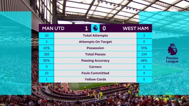Man Utd vs West Ham anh 36