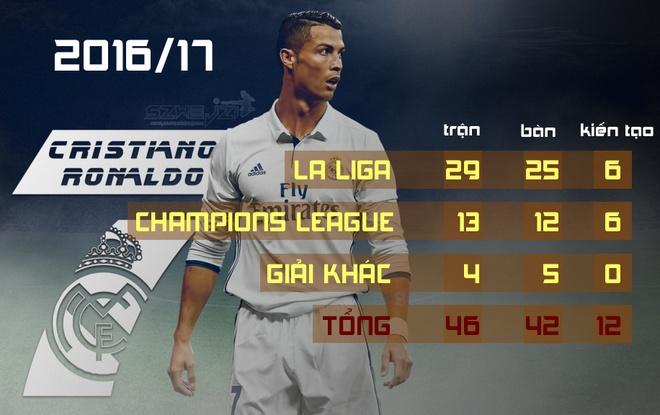 Ronaldo gianh Qua bong vang thu 5, can bang ky luc cua Messi hinh anh 24