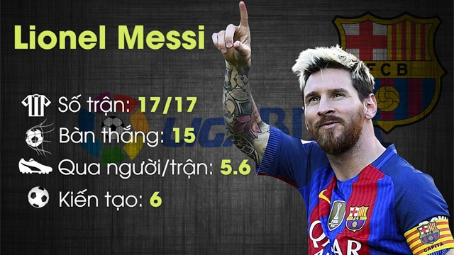 Messi dan dau doi hinh hay nhat luot di La Liga hinh anh