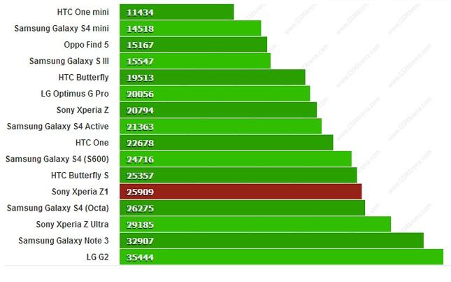Galaxy Note 3 danh bai Xperia Z1 ve toc do hinh anh 3