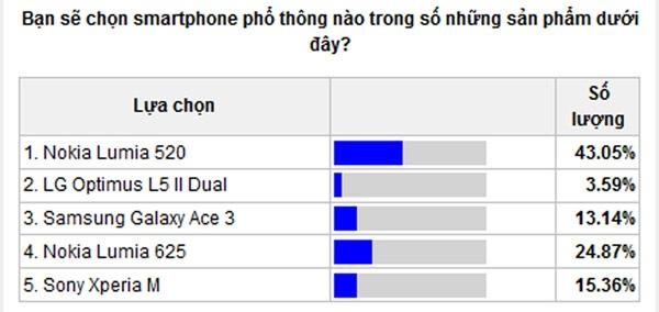 Nhung smartphone duoc yeu thich nhat nam 2013 hinh anh 4
