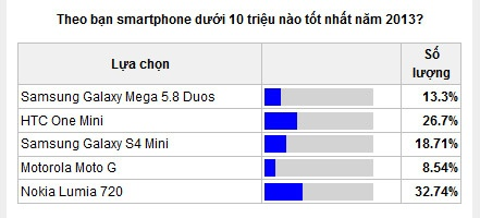 Nhung smartphone duoc yeu thich nhat nam 2013 hinh anh 9