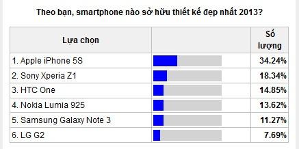 Nhung smartphone duoc yeu thich nhat nam 2013 hinh anh 2