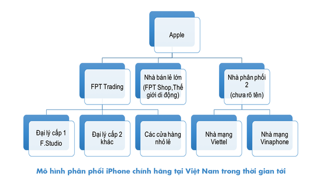 Apple quy hoach lai thi truong iPhone Viet Nam hinh anh 3