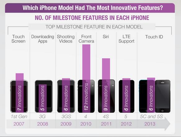 Vi sao iPhone 6S la ban nang cap dang mua nhat? hinh anh 2