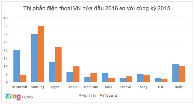 Thi truong di dong VN dau 2016: Ke cuoi nguoi khoc hinh anh 1