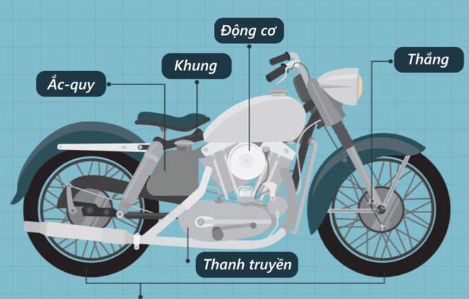 6 bo phan co ban cua xe moto hinh anh