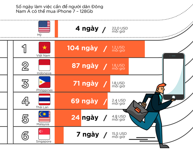 Nguoi Viet lao dong vat va nhat Dong Nam A de mua iPhone 7 hinh anh 1