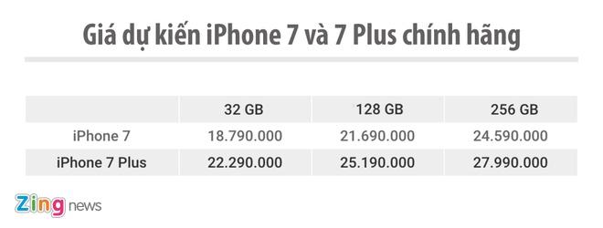 Gia ban iPhone 7 chinh hang anh 1