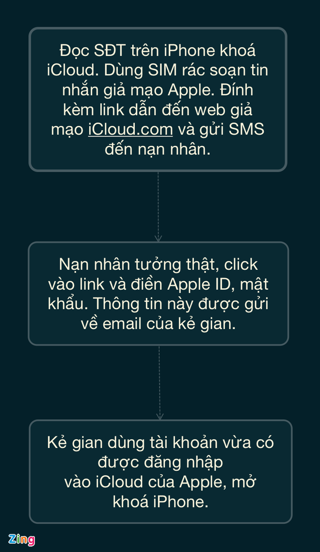 thoat iCloud anh 2