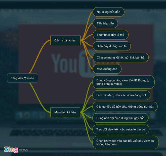 Chieu tro de tang view tren YouTube hinh anh 2