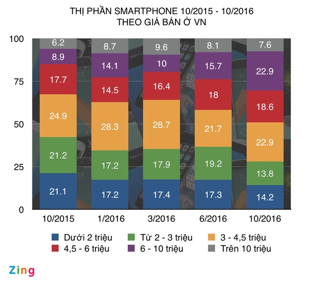 smartphone gia re mat suc hut anh 1
