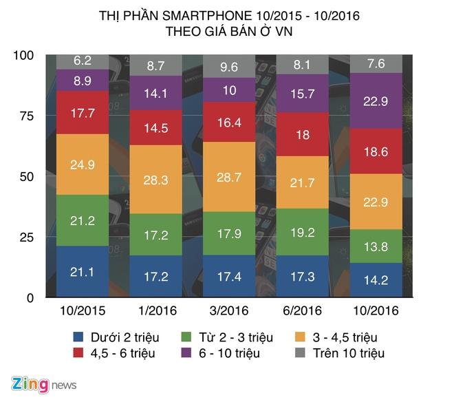 Smartphone gia re tai Viet Nam mat suc hut hinh anh 1