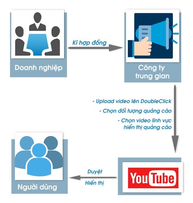 Quang cao Youtube tren video noi dung xau anh 1