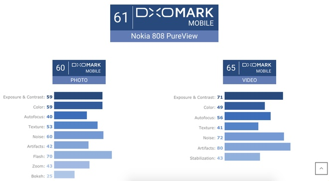 DxOMark danh gia thap 808 PureView anh 2