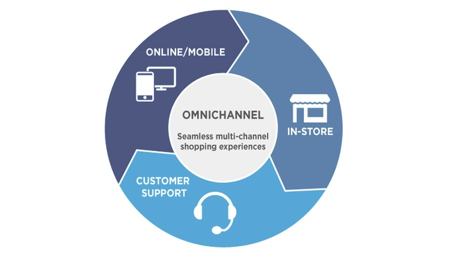 Omni Channel: Chia khoa vang giup doanh nghiep tang doanh so hinh anh 1