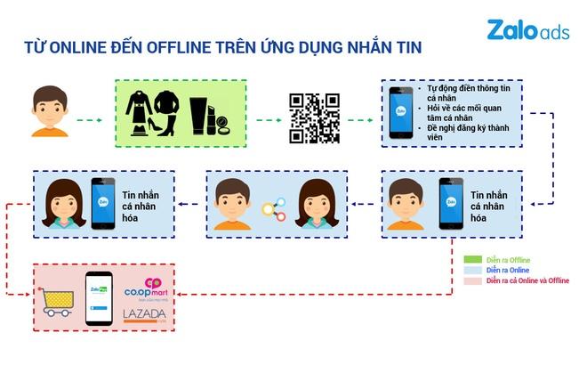Omni Channel: Chia khoa vang giup doanh nghiep tang doanh so hinh anh 2